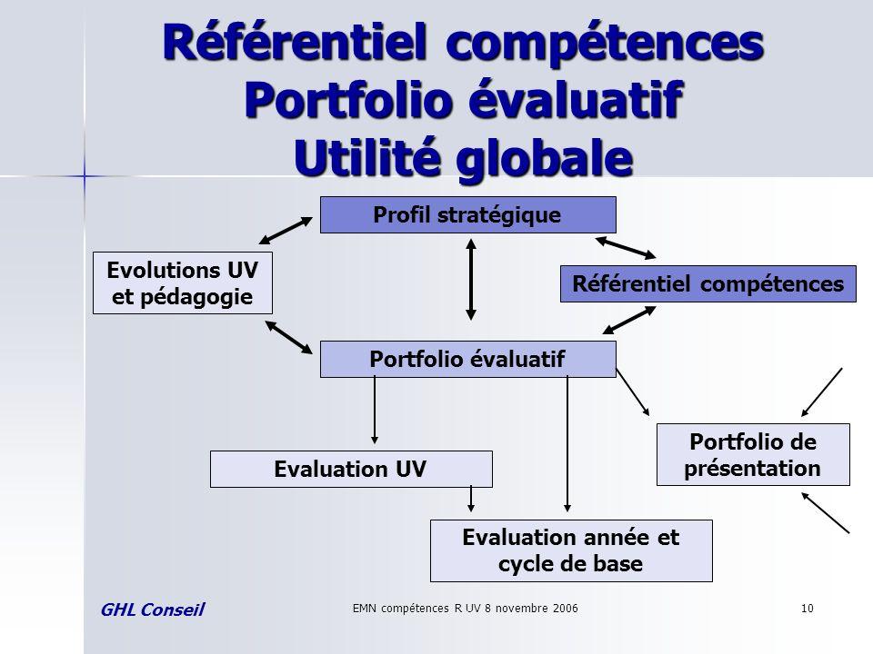 EMN compétences R UV 8 novembre 200610 Référentiel compétences Portfolio évaluatif Utilité globale GHL Conseil Portfolio évaluatif Evolutions UV et pé