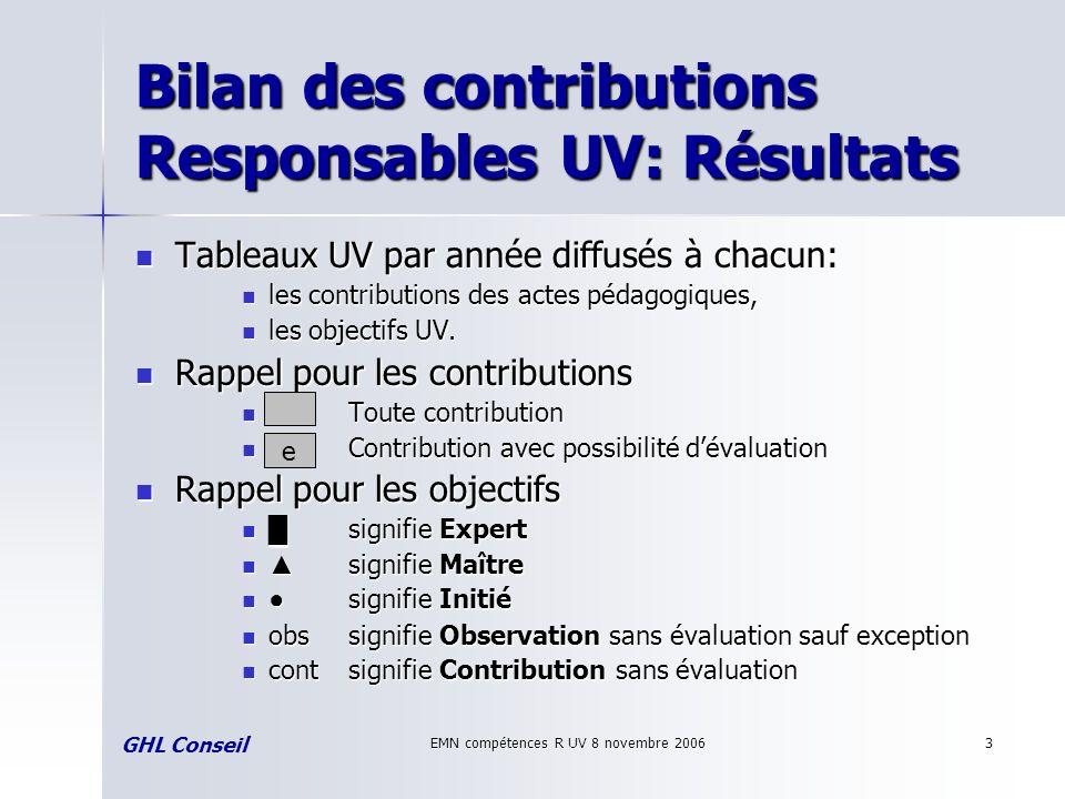 EMN compétences R UV 8 novembre 20063 Bilan des contributions Responsables UV: Résultats Tableaux UV par année diffusés à chacun: Tableaux UV par anné