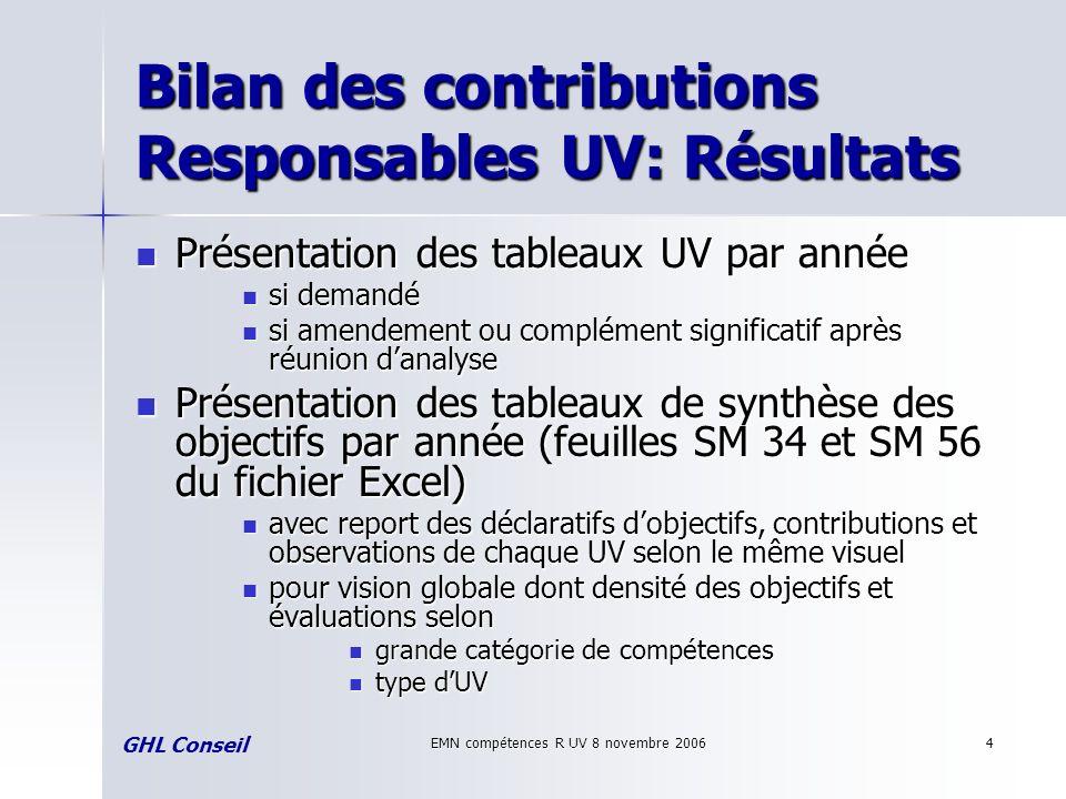 EMN compétences R UV 8 novembre 20064 Bilan des contributions Responsables UV: Résultats Présentation des tableaux UV par année Présentation des table