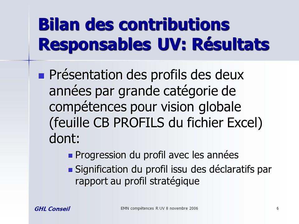 EMN compétences R UV 8 novembre 20066 Bilan des contributions Responsables UV: Résultats Présentation des profils des deux années par grande catégorie