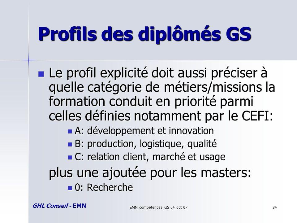 GHL Conseil - EMN EMN compétences GS 04 oct 0734 Profils des diplômés GS Le profil explicité doit aussi préciser à quelle catégorie de métiers/missions la formation conduit en priorité parmi celles définies notamment par le CEFI: Le profil explicité doit aussi préciser à quelle catégorie de métiers/missions la formation conduit en priorité parmi celles définies notamment par le CEFI: A: développement et innovation A: développement et innovation B: production, logistique, qualité B: production, logistique, qualité C: relation client, marché et usage C: relation client, marché et usage plus une ajoutée pour les masters: 0: Recherche 0: Recherche