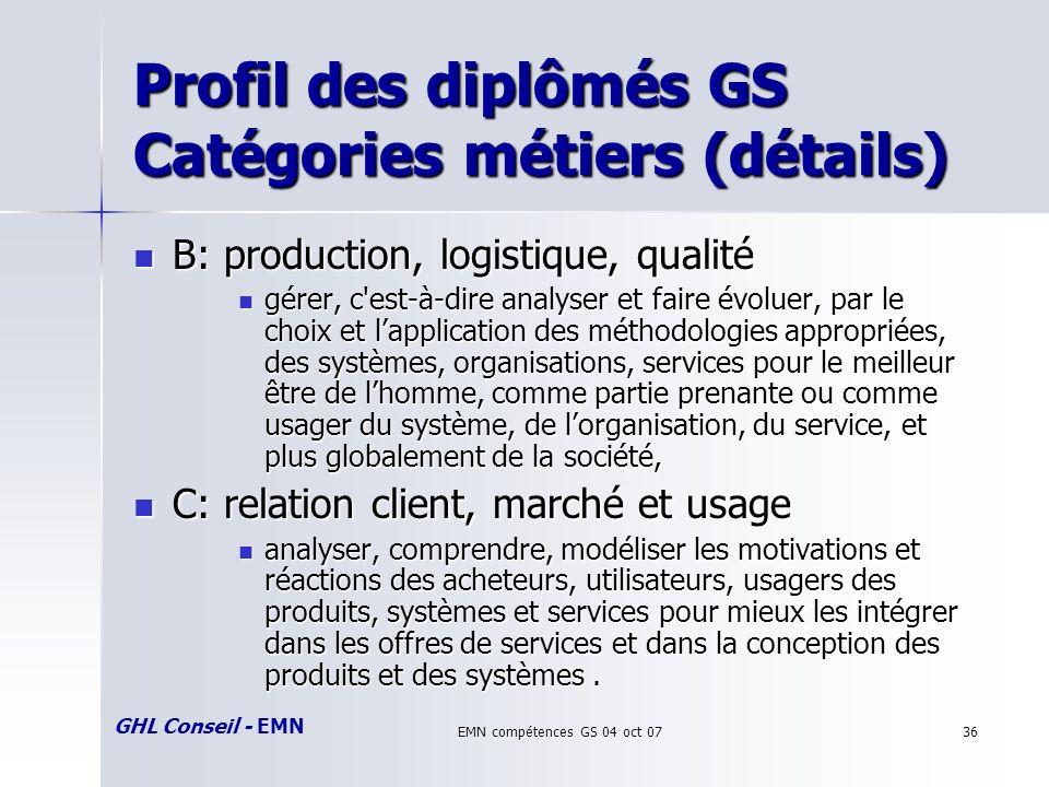 GHL Conseil - EMN EMN compétences GS 04 oct 0736 Profil des diplômés GS Catégories métiers (détails) B: production, logistique, qualité B: production, logistique, qualité gérer, c est-à-dire analyser et faire évoluer, par le choix et lapplication des méthodologies appropriées, des systèmes, organisations, services pour le meilleur être de lhomme, comme partie prenante ou comme usager du système, de lorganisation, du service, et plus globalement de la société, gérer, c est-à-dire analyser et faire évoluer, par le choix et lapplication des méthodologies appropriées, des systèmes, organisations, services pour le meilleur être de lhomme, comme partie prenante ou comme usager du système, de lorganisation, du service, et plus globalement de la société, C: relation client, marché et usage C: relation client, marché et usage analyser, comprendre, modéliser les motivations et réactions des acheteurs, utilisateurs, usagers des produits, systèmes et services pour mieux les intégrer dans les offres de services et dans la conception des produits et des systèmes.