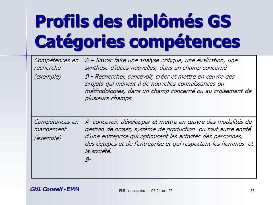 GHL Conseil - EMN EMN compétences GS 04 oct 0738 Profils des diplômés GS Catégories compétences GHL Conseil Compétences en recherche (exemple) A – Savoir faire une analyse critique, une évaluation, une synthèse didées nouvelles, dans un champ concerné B - Rechercher, concevoir, créer et mettre en œuvre des projets qui mènent à de nouvelles connaissances ou méthodologies, dans un champ concerné ou au croisement de plusieurs champs Compétences en mangement (exemple) A- concevoir, développer et mettre en œuvre des modalités de gestion de projet, système de production ou tout autre entité dune entreprise qui optimisent les activités des personnes, des équipes et de lentreprise et qui respectent les hommes et la société, B-