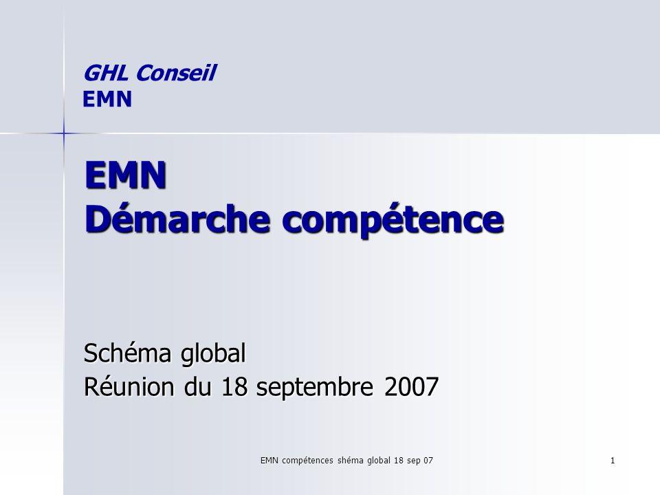 EMN compétences shéma global 18 sep 07 1 EMN Démarche compétence Schéma global Réunion du 18 septembre 2007 GHL Conseil EMN