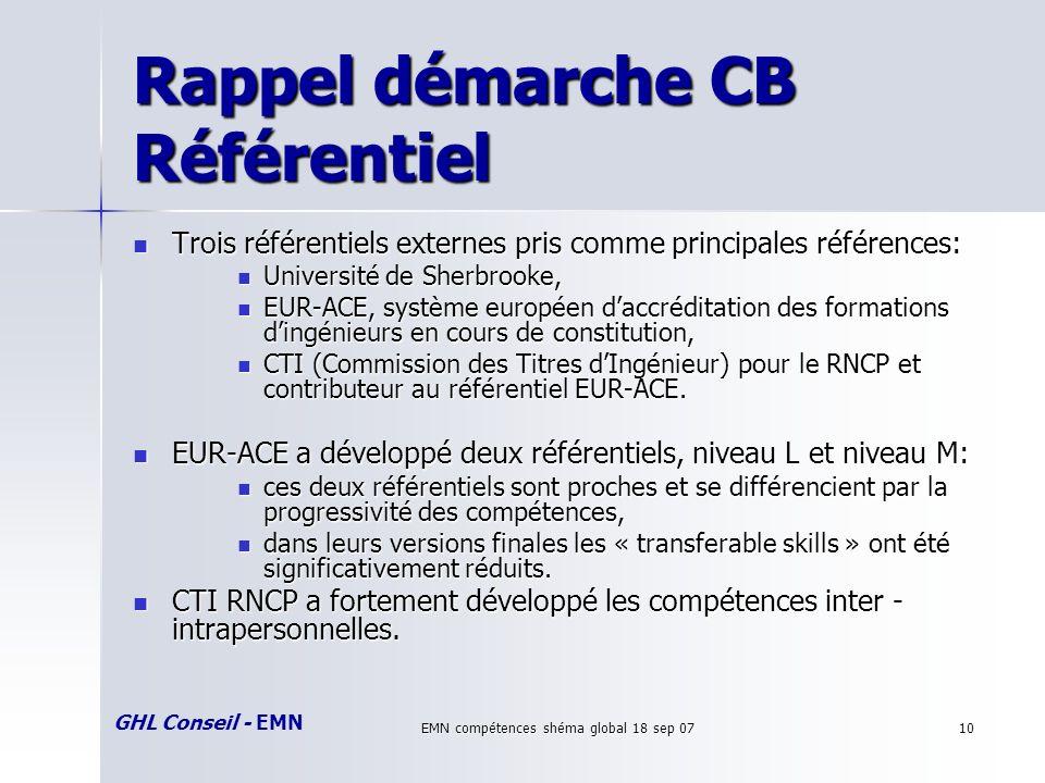 GHL Conseil - EMN EMN compétences shéma global 18 sep 0710 Rappel démarche CB Référentiel Trois référentiels externes pris comme principales référence