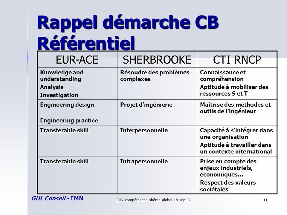 GHL Conseil - EMN EMN compétences shéma global 18 sep 0711 Rappel démarche CB Référentiel EUR-ACESHERBROOKE CTI RNCP Knowledge and understanding Analy