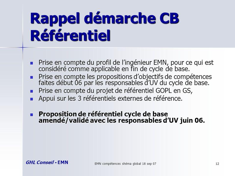 GHL Conseil - EMN EMN compétences shéma global 18 sep 0712 Rappel démarche CB Référentiel Prise en compte du profil de lingénieur EMN, pour ce qui est considéré comme applicable en fin de cycle de base.