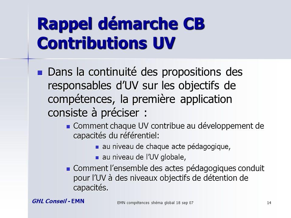 GHL Conseil - EMN EMN compétences shéma global 18 sep 0714 Rappel démarche CB Contributions UV Dans la continuité des propositions des responsables dU