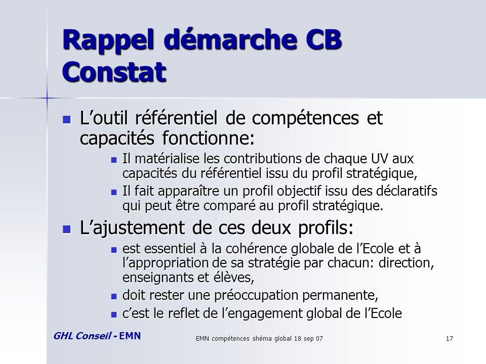 GHL Conseil - EMN EMN compétences shéma global 18 sep 0717 Rappel démarche CB Constat Loutil référentiel de compétences et capacités fonctionne: Louti