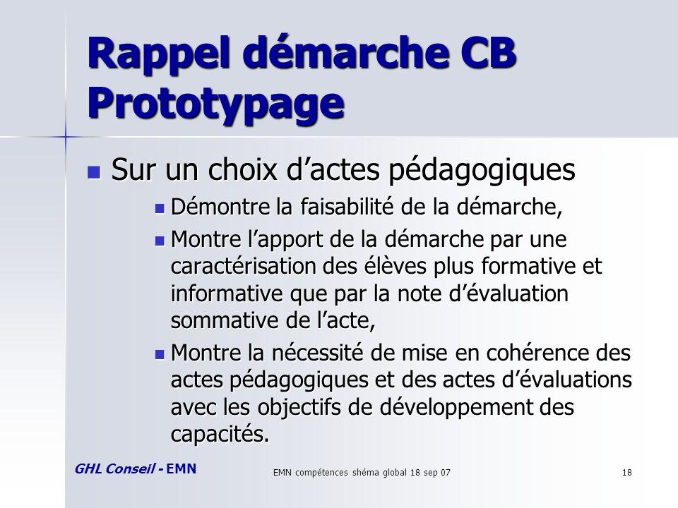 GHL Conseil - EMN EMN compétences shéma global 18 sep 0718 Rappel démarche CB Prototypage Sur un choix dactes pédagogiques Sur un choix dactes pédagog