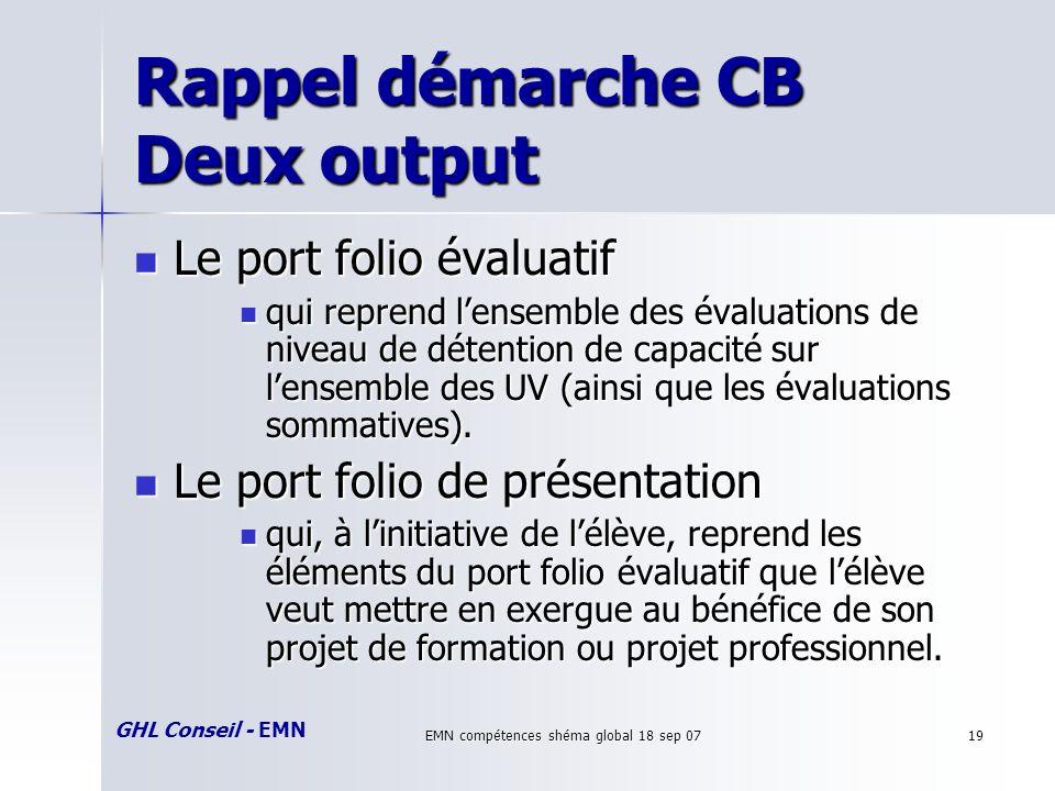 GHL Conseil - EMN EMN compétences shéma global 18 sep 0719 Rappel démarche CB Deux output Le port folio évaluatif Le port folio évaluatif qui reprend lensemble des évaluations de niveau de détention de capacité sur lensemble des UV (ainsi que les évaluations sommatives).