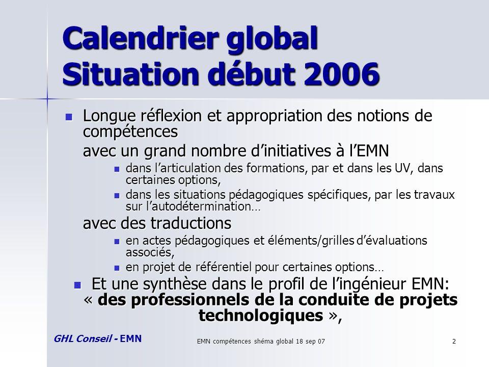 GHL Conseil - EMN EMN compétences shéma global 18 sep 072 Calendrier global Situation début 2006 Longue réflexion et appropriation des notions de comp