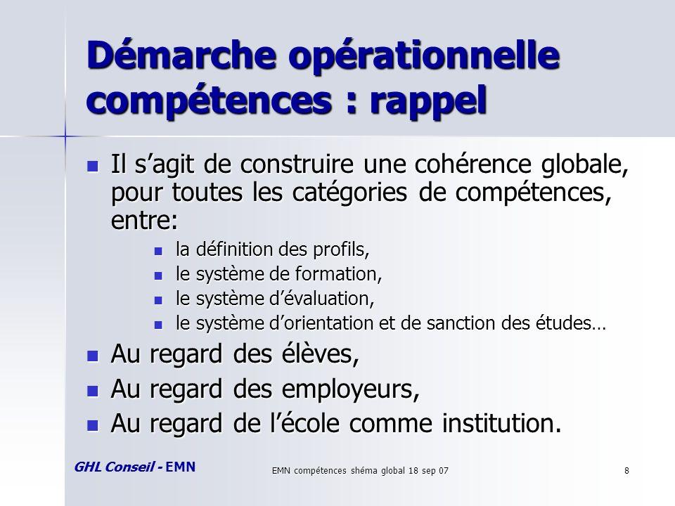 GHL Conseil - EMN EMN compétences shéma global 18 sep 078 Démarche opérationnelle compétences : rappel Il sagit de construire une cohérence globale, p