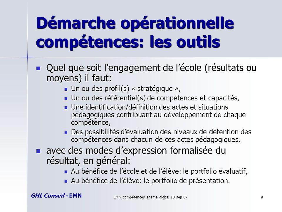GHL Conseil - EMN EMN compétences shéma global 18 sep 079 Démarche opérationnelle compétences: les outils Quel que soit lengagement de lécole (résulta