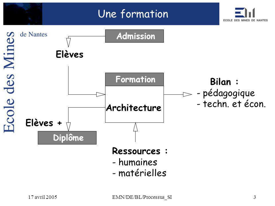 17 avril 2005EMN/DE/BL/Processus_SI3 Une formation Formation Bilan : - pédagogique - techn.