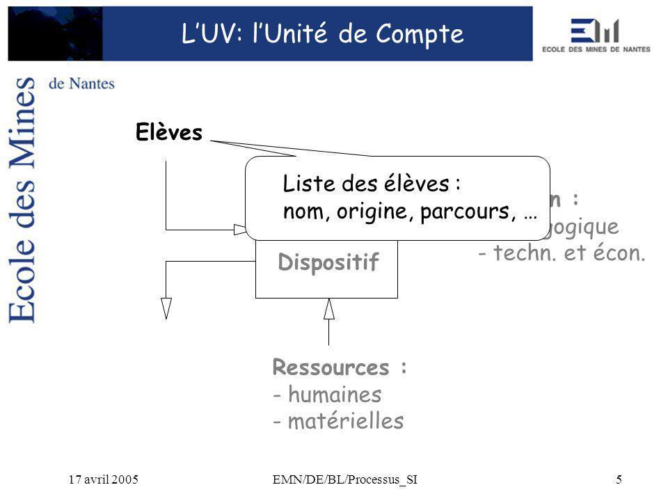 17 avril 2005EMN/DE/BL/Processus_SI5 Bilan : - pédagogique - techn.