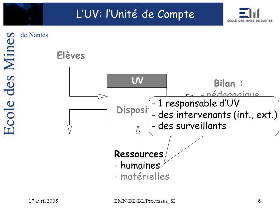17 avril 2005EMN/DE/BL/Processus_SI6 Bilan : - pédagogique - techn.