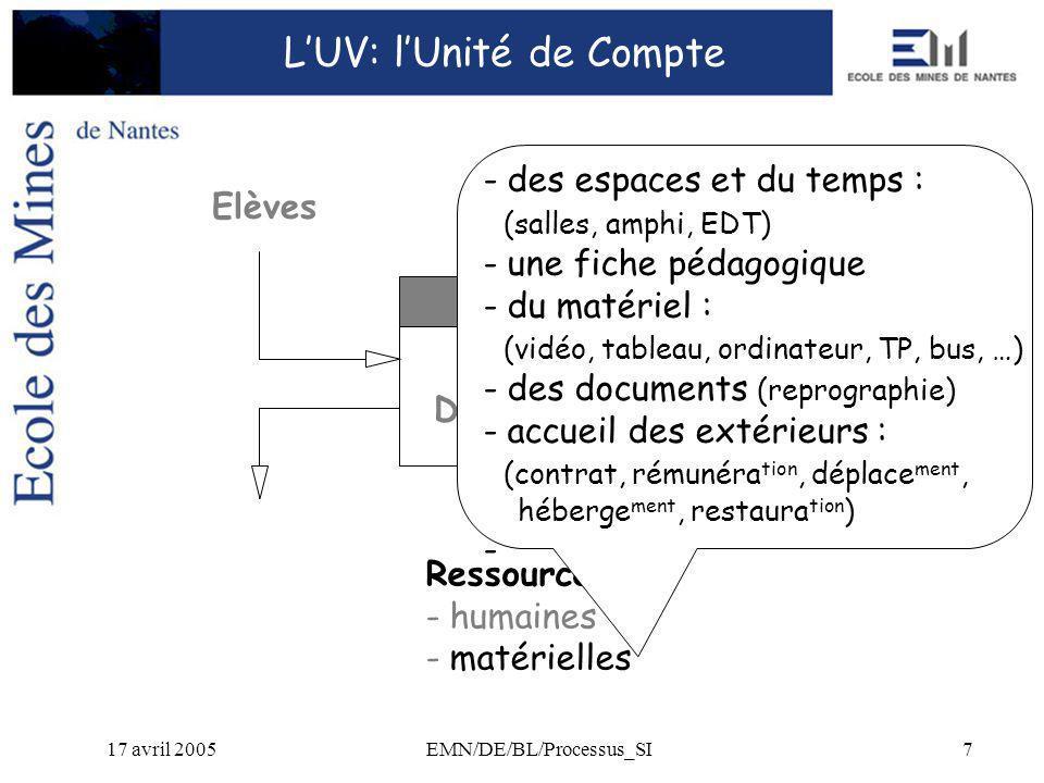 17 avril 2005EMN/DE/BL/Processus_SI8 Bilan : - pédagogique - techn.