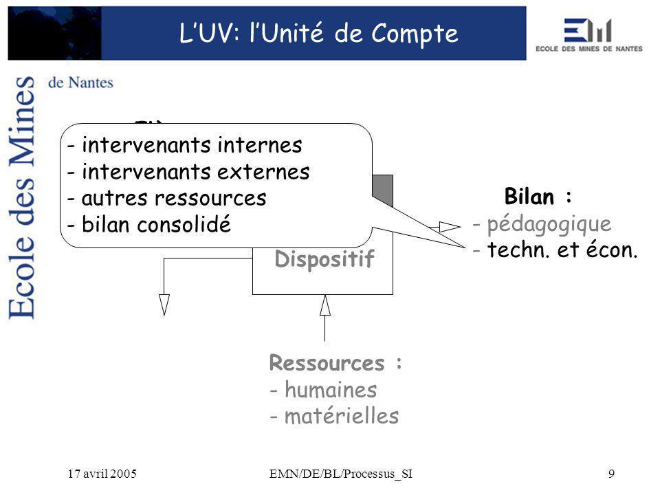 17 avril 2005EMN/DE/BL/Processus_SI9 Bilan : - pédagogique - techn.