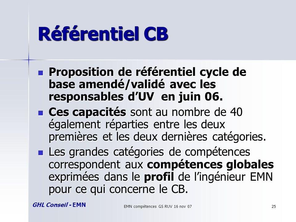 GHL Conseil - EMN EMN compétences GS RUV 16 nov 0725 Référentiel CB Proposition de référentiel cycle de base amendé/validé avec les responsables dUV en juin 06.