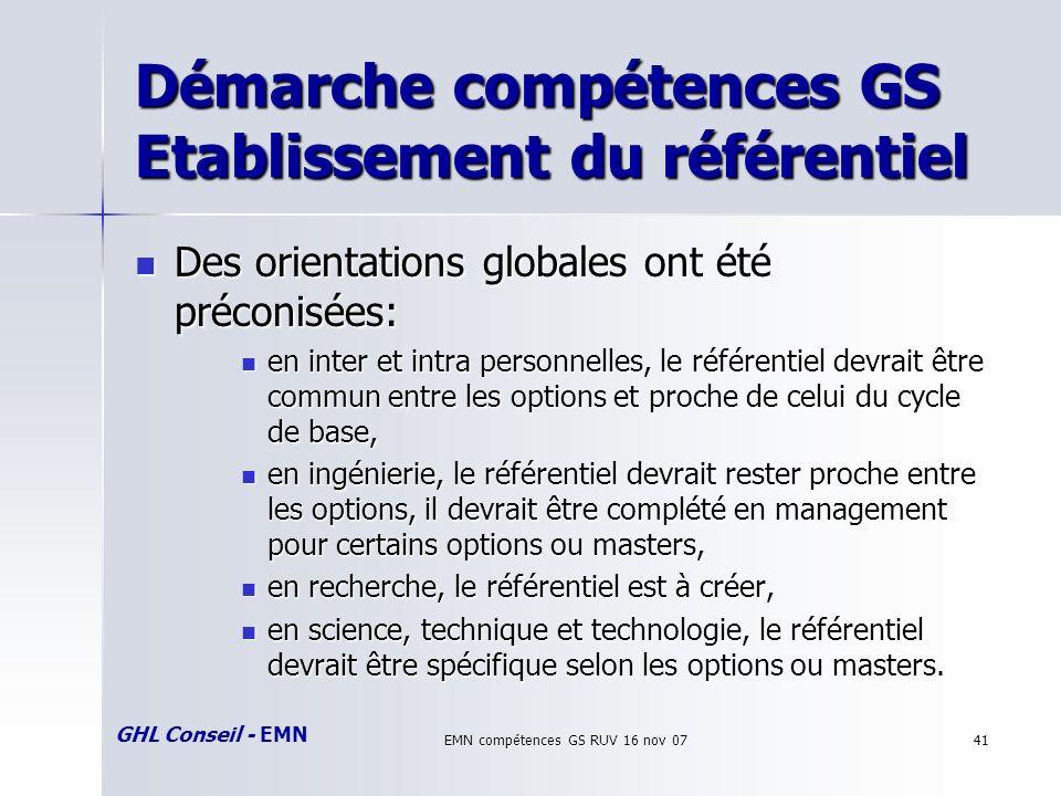 GHL Conseil - EMN EMN compétences GS RUV 16 nov 0741 Démarche compétences GS Etablissement du référentiel Des orientations globales ont été préconisées: Des orientations globales ont été préconisées: en inter et intra personnelles, le référentiel devrait être commun entre les options et proche de celui du cycle de base, en inter et intra personnelles, le référentiel devrait être commun entre les options et proche de celui du cycle de base, en ingénierie, le référentiel devrait rester proche entre les options, il devrait être complété en management pour certains options ou masters, en ingénierie, le référentiel devrait rester proche entre les options, il devrait être complété en management pour certains options ou masters, en recherche, le référentiel est à créer, en recherche, le référentiel est à créer, en science, technique et technologie, le référentiel devrait être spécifique selon les options ou masters.