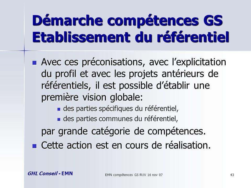 GHL Conseil - EMN EMN compétences GS RUV 16 nov 0743 Démarche compétences GS Etablissement du référentiel Avec ces préconisations, avec lexplicitation du profil et avec les projets antérieurs de référentiels, il est possible détablir une première vision globale: Avec ces préconisations, avec lexplicitation du profil et avec les projets antérieurs de référentiels, il est possible détablir une première vision globale: des parties spécifiques du référentiel, des parties spécifiques du référentiel, des parties communes du référentiel, des parties communes du référentiel, par grande catégorie de compétences.