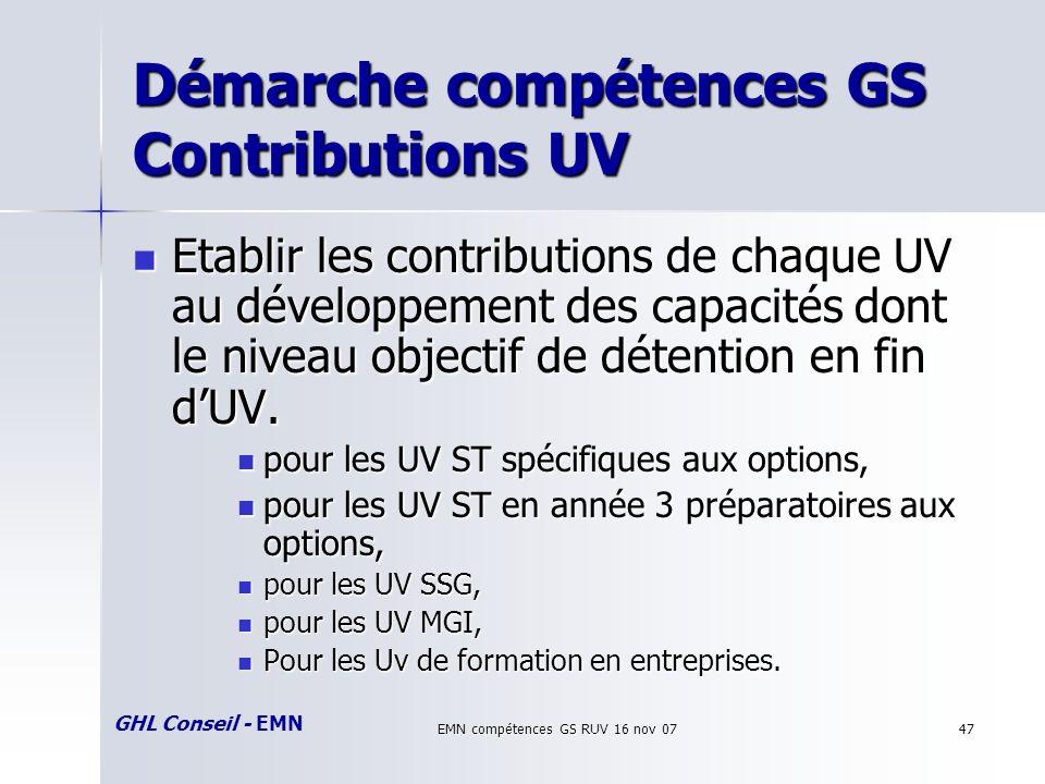 GHL Conseil - EMN EMN compétences GS RUV 16 nov 0747 Démarche compétences GS Contributions UV Etablir les contributions de chaque UV au développement des capacités dont le niveau objectif de détention en fin dUV.