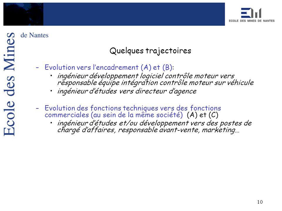 10 Quelques trajectoires –Evolution vers lencadrement (A) et (B): ingénieur développement logiciel contrôle moteur vers responsable équipe intégration