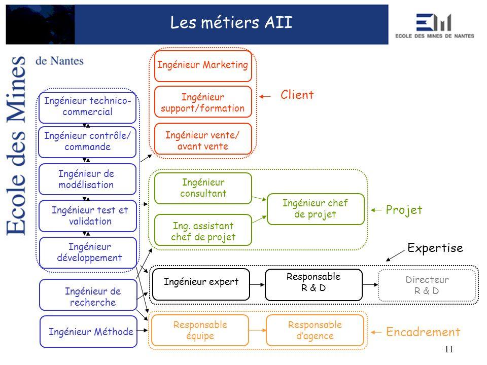 11 Les métiers AII Ingénieur contrôle/ commande Ingénieur de modélisation Ingénieur développement Ingénieur test et validation Ingénieur de recherche