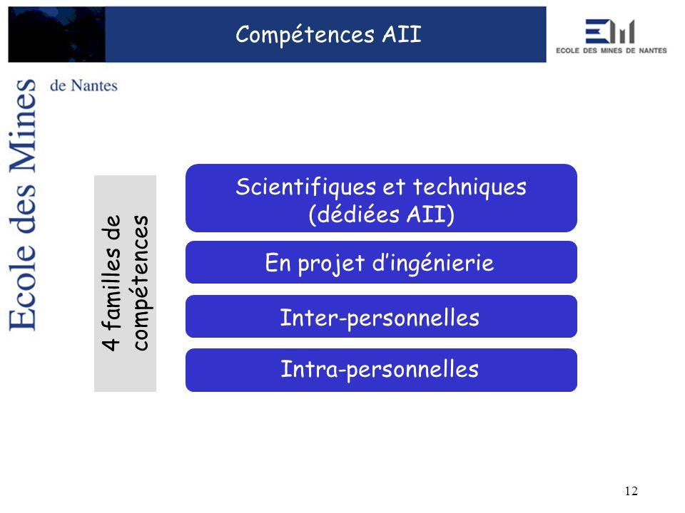 12 Intra-personnelles Scientifiques et techniques (dédiées AII) Inter-personnelles Compétences AII 4 familles de compétences En projet dingénierie