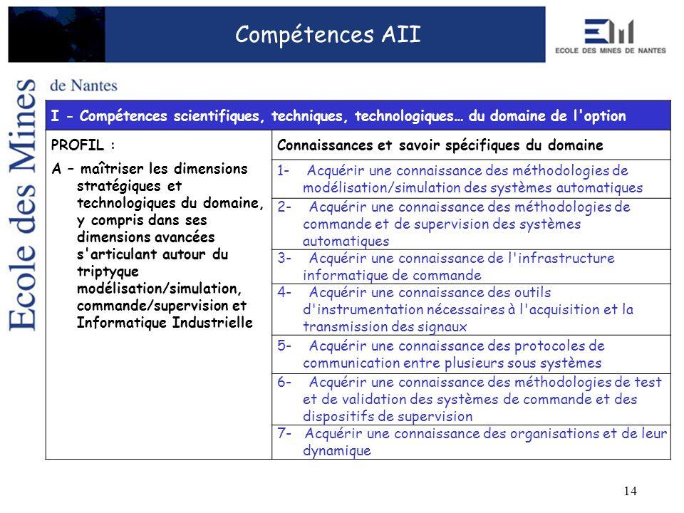 14 I - Compétences scientifiques, techniques, technologiques… du domaine de l'option PROFIL :Connaissances et savoir spécifiques du domaine A – maîtri