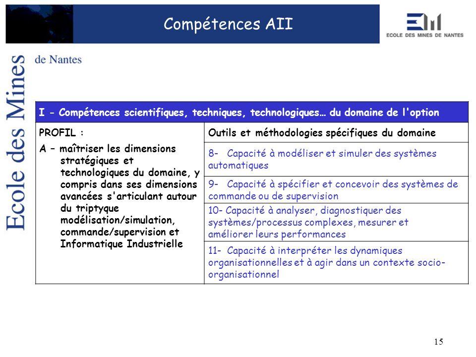 15 I - Compétences scientifiques, techniques, technologiques… du domaine de l'option PROFIL :Outils et méthodologies spécifiques du domaine A – maîtri