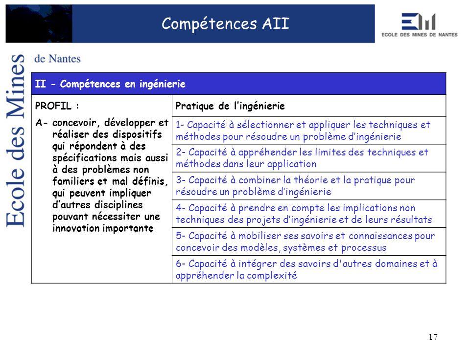 17 Compétences AII II - Compétences en ingénierie PROFIL :Pratique de lingénierie A- concevoir, développer et réaliser des dispositifs qui répondent à