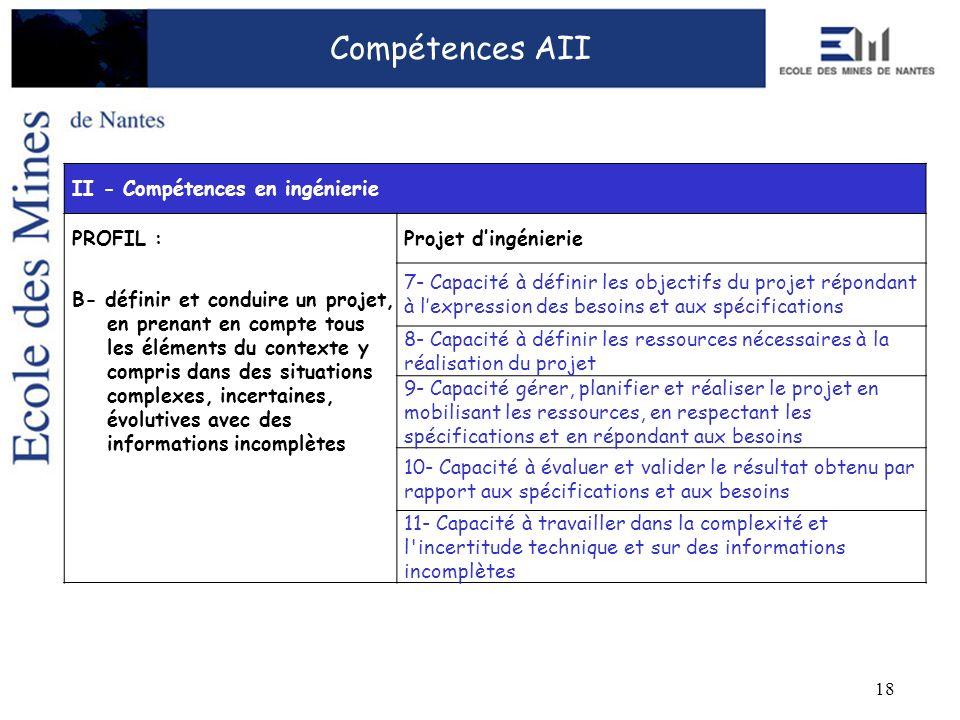 18 Compétences AII II - Compétences en ingénierie PROFIL :Projet dingénierie B- définir et conduire un projet, en prenant en compte tous les éléments du contexte y compris dans des situations complexes, incertaines, évolutives avec des informations incomplètes 7- Capacité à définir les objectifs du projet répondant à lexpression des besoins et aux spécifications 8- Capacité à définir les ressources nécessaires à la réalisation du projet 9- Capacité gérer, planifier et réaliser le projet en mobilisant les ressources, en respectant les spécifications et en répondant aux besoins 10- Capacité à évaluer et valider le résultat obtenu par rapport aux spécifications et aux besoins 11- Capacité à travailler dans la complexité et l incertitude technique et sur des informations incomplètes