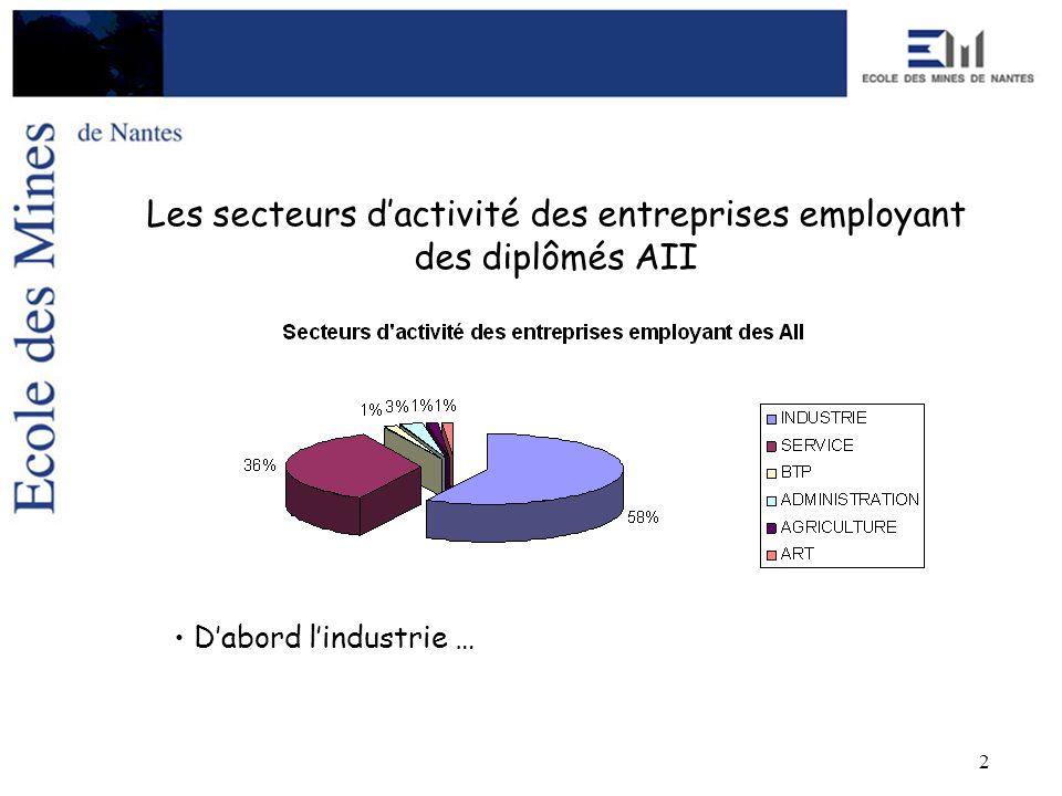 2 Dabord lindustrie … Les secteurs dactivité des entreprises employant des diplômés AII
