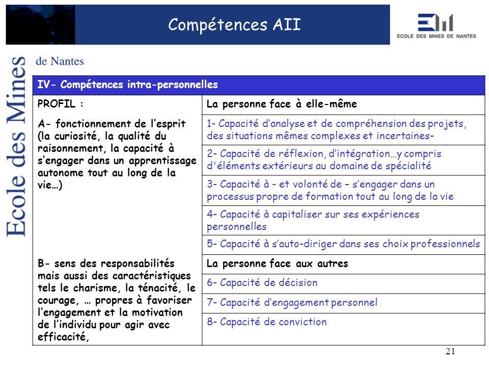 21 Compétences AII IV- Compétences intra-personnelles PROFIL :La personne face à elle-même A- fonctionnement de lesprit (la curiosité, la qualité du r