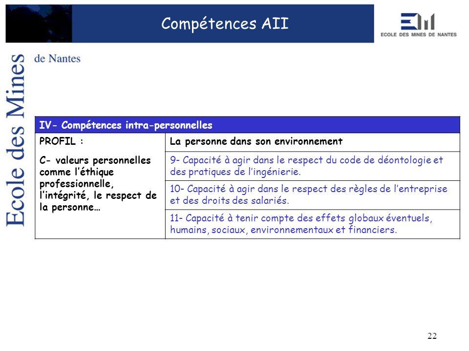 22 Compétences AII IV- Compétences intra-personnelles PROFIL :La personne dans son environnement C- valeurs personnelles comme léthique professionnell