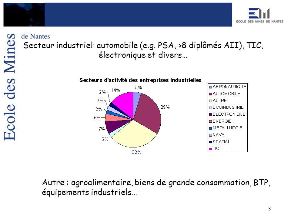 3 Secteur industriel: automobile (e.g. PSA, >8 diplômés AII), TIC, électronique et divers… Autre : agroalimentaire, biens de grande consommation, BTP,