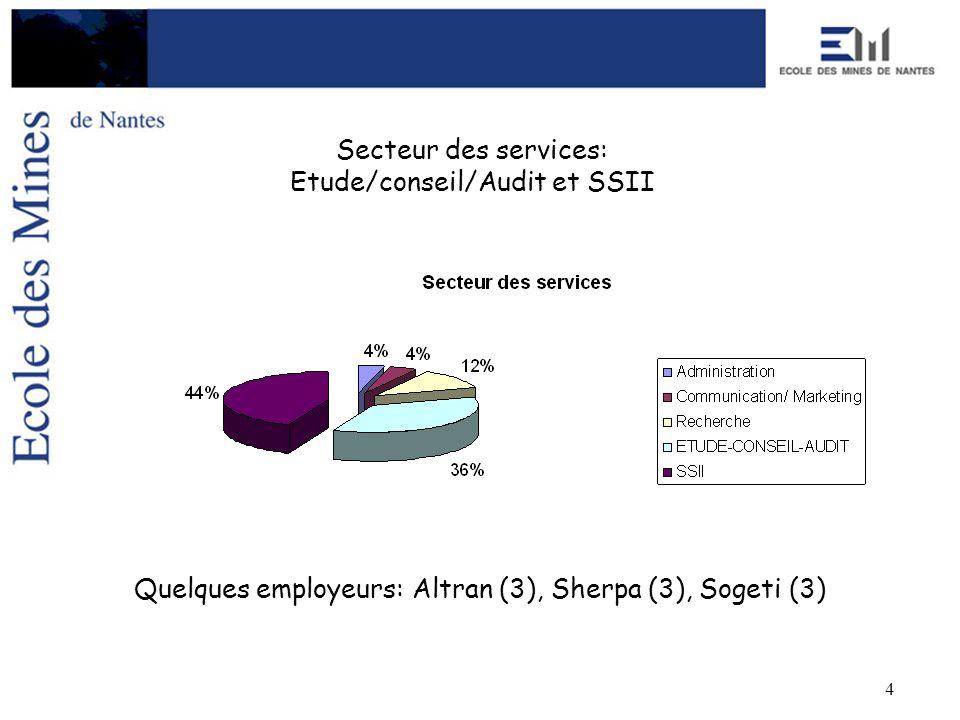 4 Secteur des services: Etude/conseil/Audit et SSII Quelques employeurs: Altran (3), Sherpa (3), Sogeti (3)