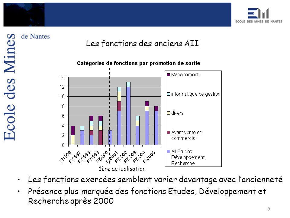 5 Les fonctions des anciens AII Les fonctions exercées semblent varier davantage avec lancienneté Présence plus marquée des fonctions Etudes, Développ