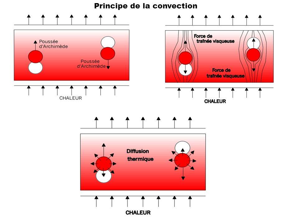 Principe de la convection
