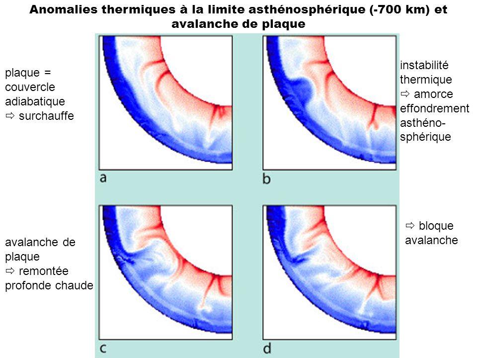 Anomalies thermiques à la limite asthénosphérique (-700 km) et avalanche de plaque plaque = couvercle adiabatique surchauffe instabilité thermique amo