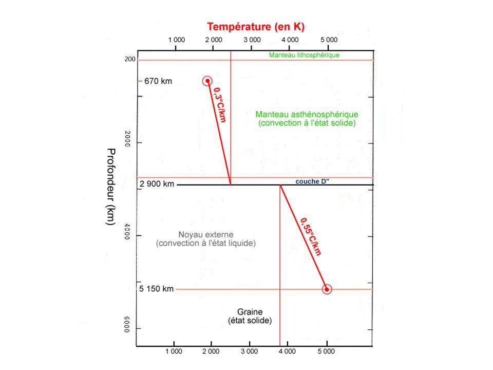 Equilibre thermique à la surface de la géosphère