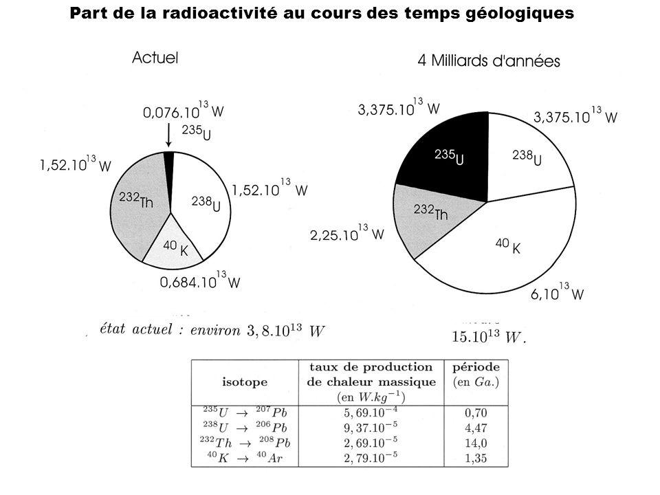 Part de la radioactivité au cours des temps géologiques