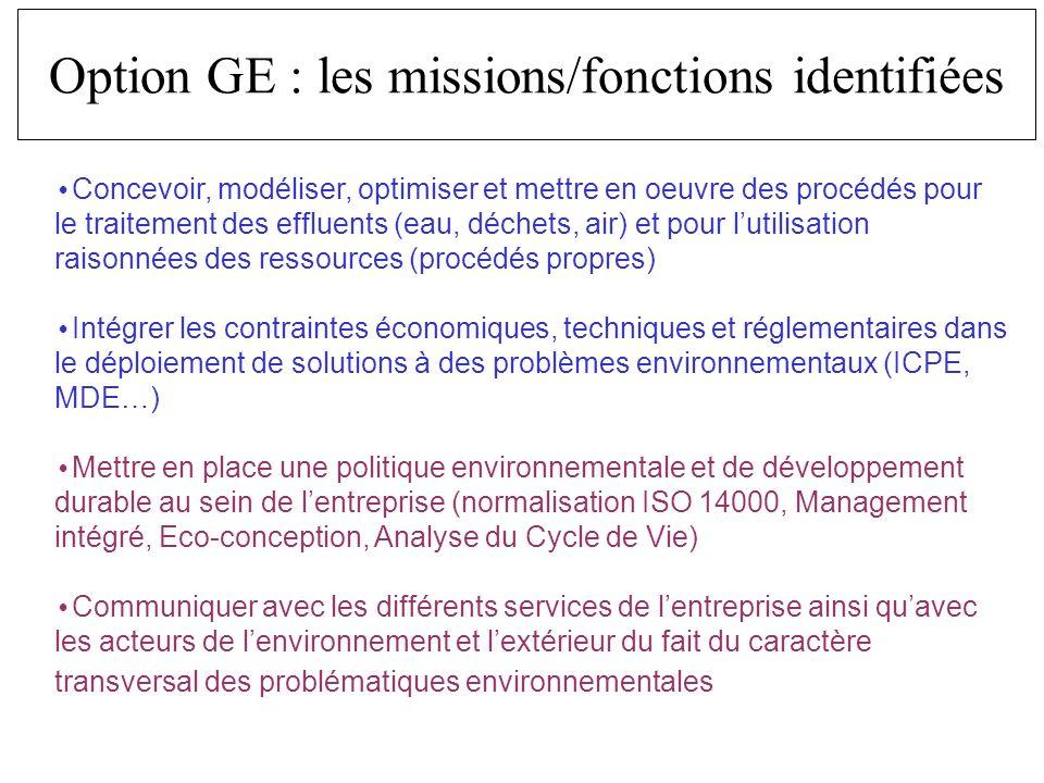Concevoir, modéliser, optimiser et mettre en oeuvre des procédés pour le traitement des effluents (eau, déchets, air) et pour lutilisation raisonnées des ressources (procédés propres) Intégrer les contraintes économiques, techniques et réglementaires dans le déploiement de solutions à des problèmes environnementaux (ICPE, MDE…) Mettre en place une politique environnementale et de développement durable au sein de lentreprise (normalisation ISO 14000, Management intégré, Eco-conception, Analyse du Cycle de Vie) Communiquer avec les différents services de lentreprise ainsi quavec les acteurs de lenvironnement et lextérieur du fait du caractère transversal des problématiques environnementales Option GE : les missions/fonctions identifiées
