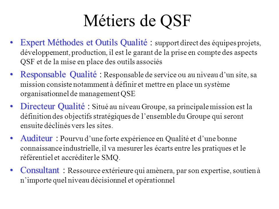 Métiers de QSF Expert Méthodes et Outils QualitéExpert Méthodes et Outils Qualité : support direct des équipes projets, développement, production, il est le garant de la prise en compte des aspects QSF et de la mise en place des outils associés Responsable QualitéResponsable Qualité : Responsable de service ou au niveau dun site, sa mission consiste notamment à définir et mettre en place un système organisationnel de management QSE Directeur QualitéDirecteur Qualité : Situé au niveau Groupe, sa principale mission est la définition des objectifs stratégiques de lensemble du Groupe qui seront ensuite déclinés vers les sites.