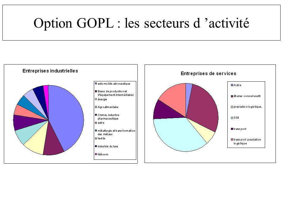 Option GOPL : les secteurs d activité