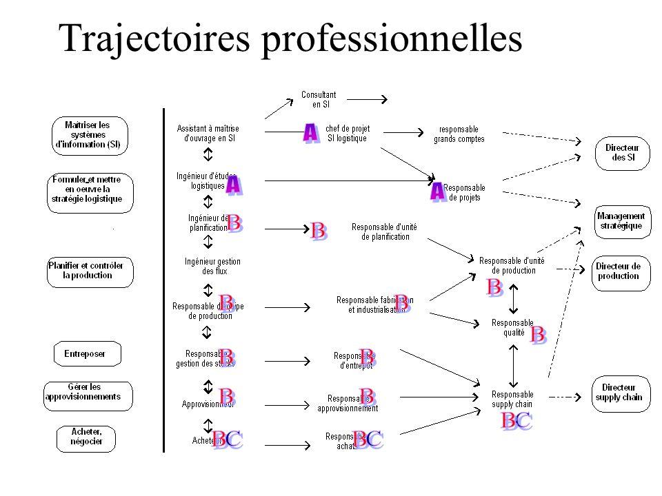 Trajectoires professionnelles
