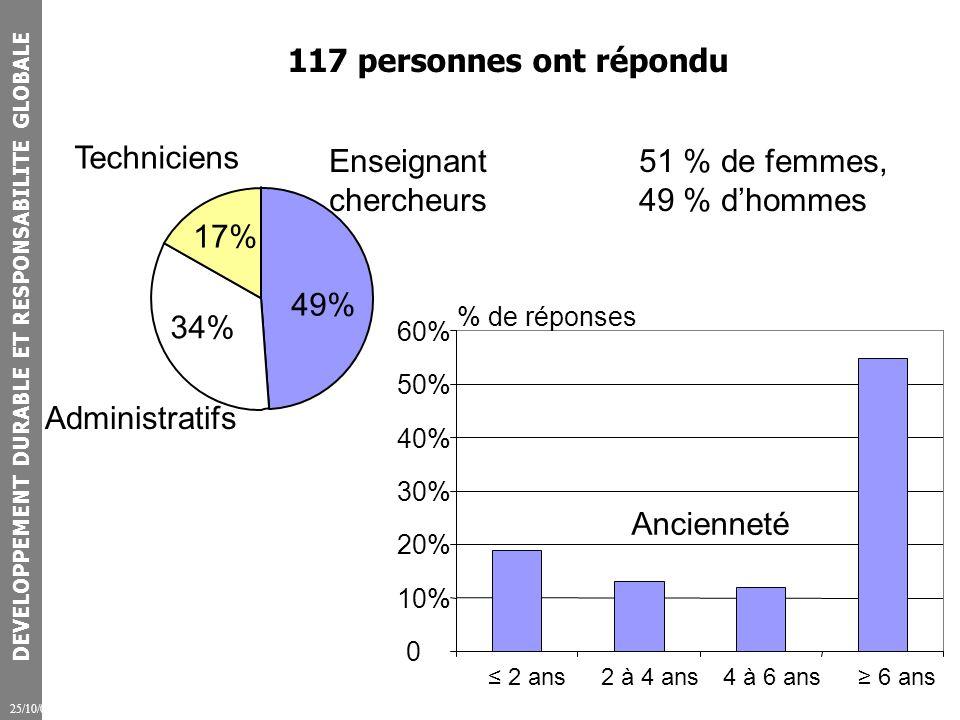 DEVELOPPEMENT DURABLE ET RESPONSABILITE GLOBALE 25/10/07 117 personnes ont répondu Enseignant chercheurs 49% Administratifs 34% Techniciens 17% 51 % de femmes, 49 % dhommes 0 10% 20% 30% 40% 50% 60% 2 ans2 à 4 ans4 à 6 ans 6 ans % de réponses Ancienneté