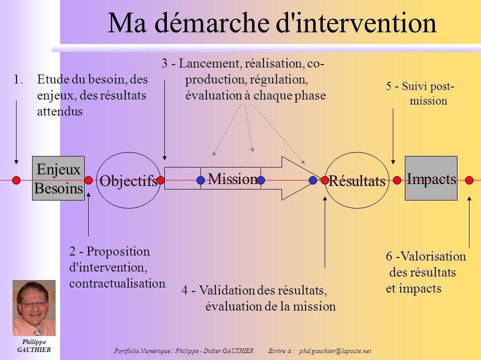 Philippe GAUTHIER Portfolio Numérique : Philippe - Didier GAUTHIER Ecrire à : phd.gauthier@laposte.net Mes réseaux Professionnels Ressourcement Recher
